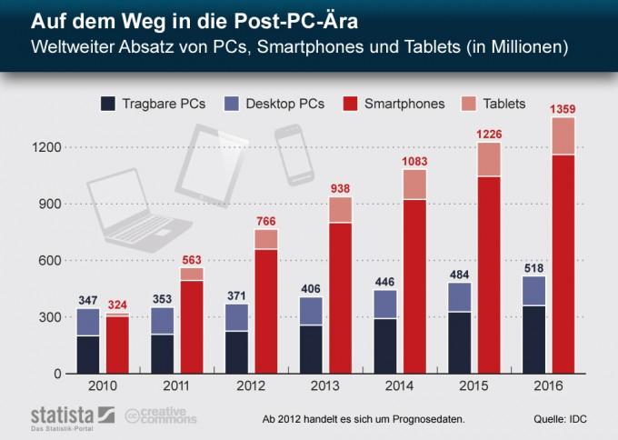 Statistik Post-PC Ära - Weltweiter Absatz von PCs, Smartphones und Tablets von 2010 bis 2016