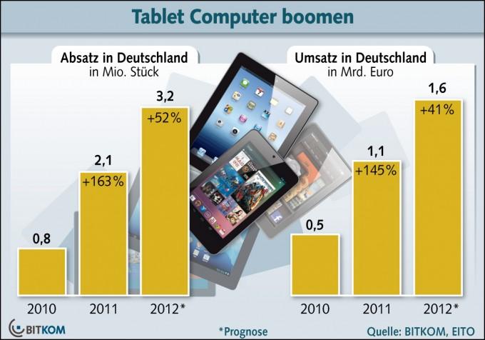 BITKOM Statistik - Tablet Absatz 2010 bis 2012